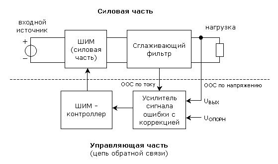 Структурная схема типового
